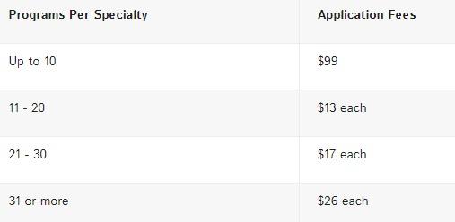 Residency Program Application Fees